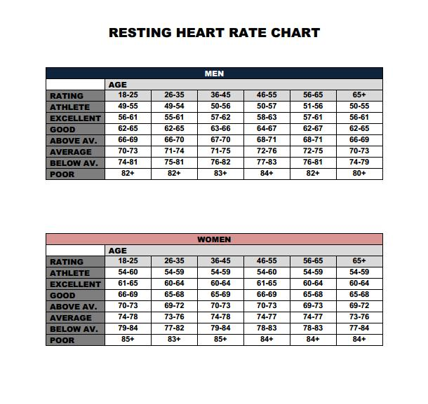 Resting Heart Rate Chart Copy Brain Ask